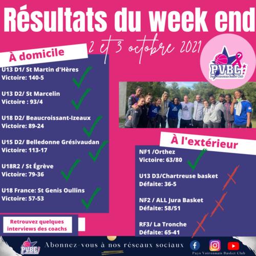 Résultats WE 2/3 octobre 2021