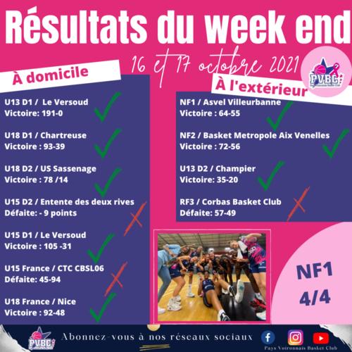 Resultat du week end 16 &17 octobre 2021